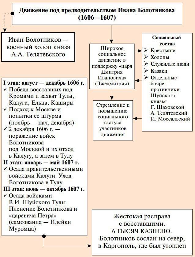 поход лжедмитрия