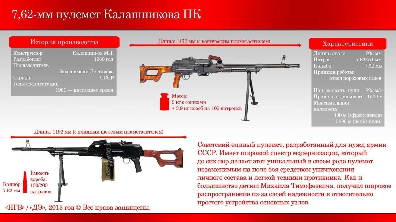 пкт оружие